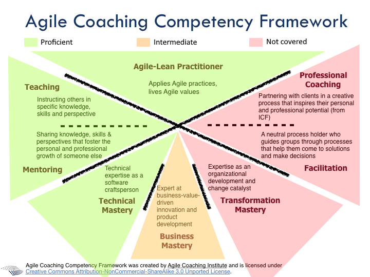 agile-coaching-competency-framework-thomas-thiry